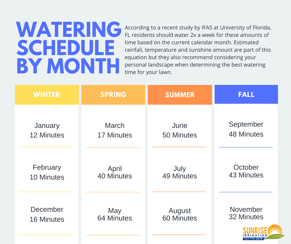 watering schedule month